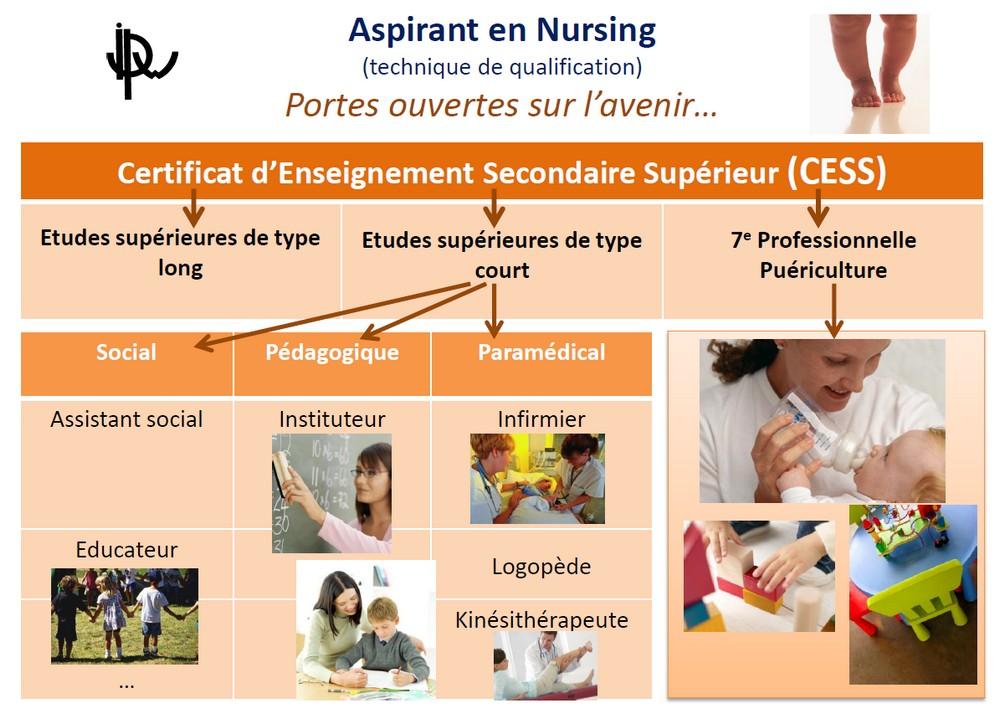 Aspirants en nursing : portes-ouvertes sur l'avenir