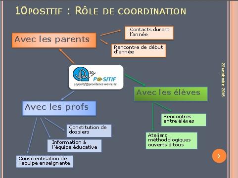 10Positif : Rôle de coordination